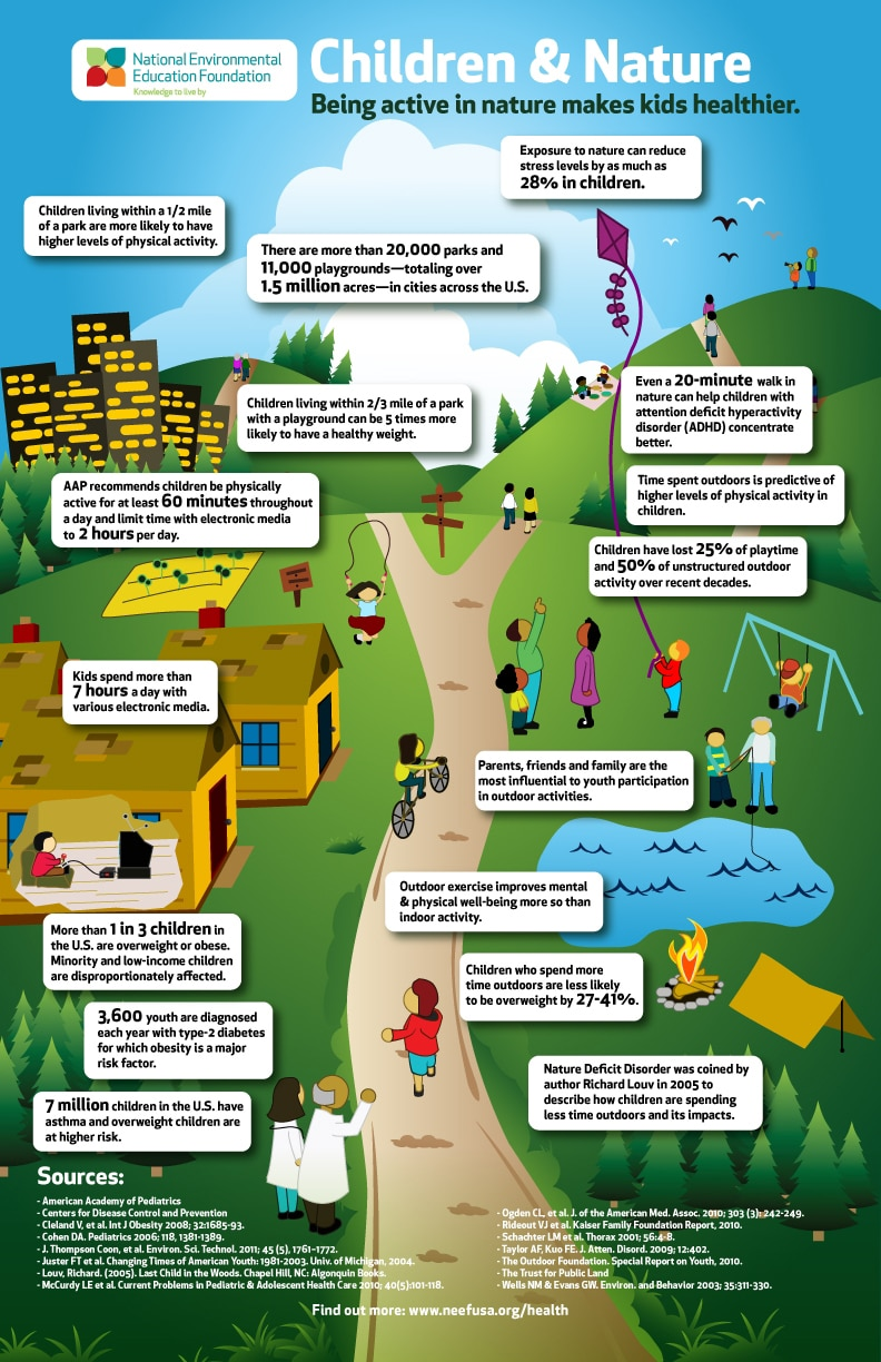 National Environmental Education Foundation - Children and Nature Poster (792x1224)