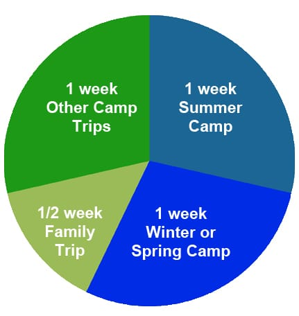 Time Spent in Kids Camps and Outdoor Adventures A (431x432)