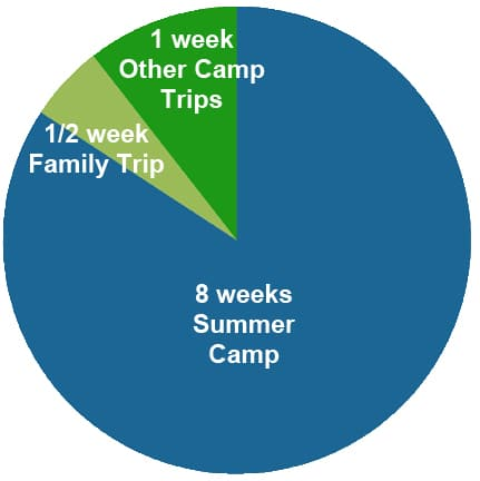 Time Spent in Kids Camps and Outdoor Adventures B (431x432)